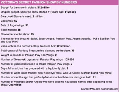 So what exactly goes into making a successful Victorias Secret fashion show? A behind the scenes peek as the show is set to go on tonight in NYC.