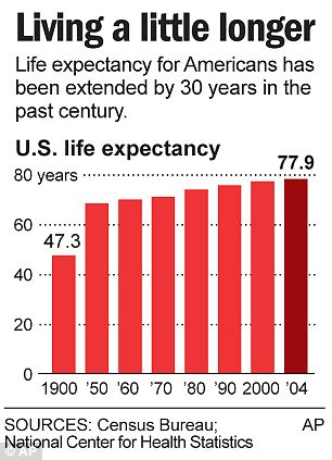Life expectancy is low in America because we love guns, violence, fast food and risky sex.