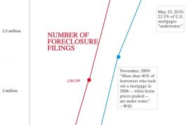 Foreclosures only keep going up.