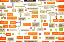 The Politically Incorrect Guide to a Career in Film: A road map…