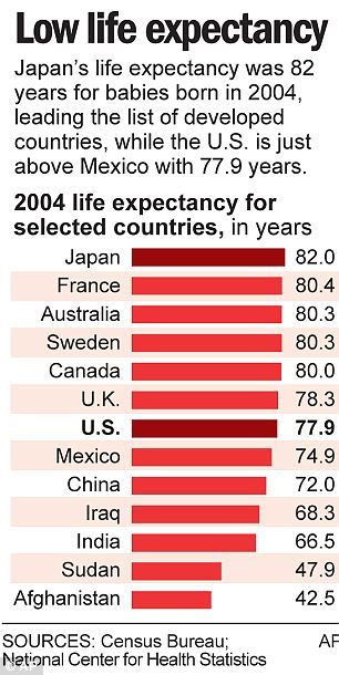 Life expectancy is low in america because we love guns for Life expectancy of mattress