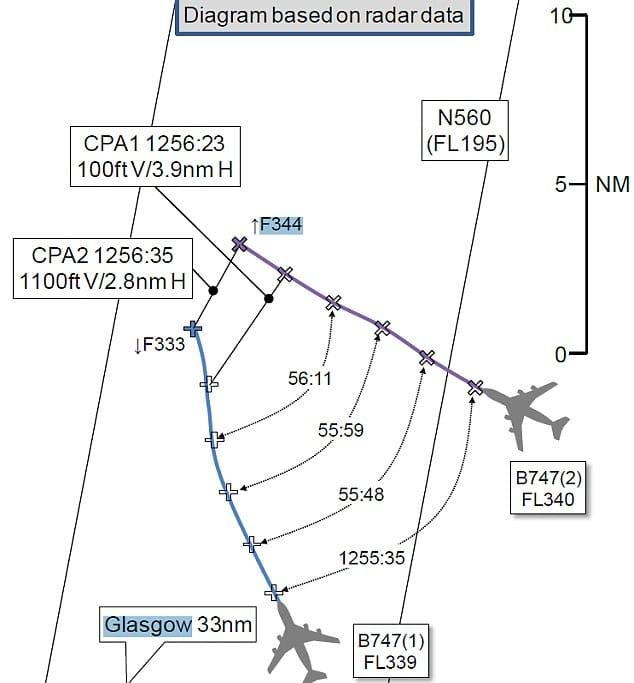 Two jumbo jets barely avoid crashing over Scotland