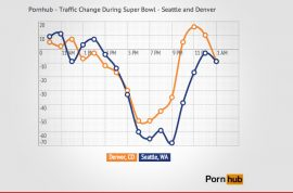 Pornhub data reveals that Bronco fans took to jerking off after Superbowl loss.