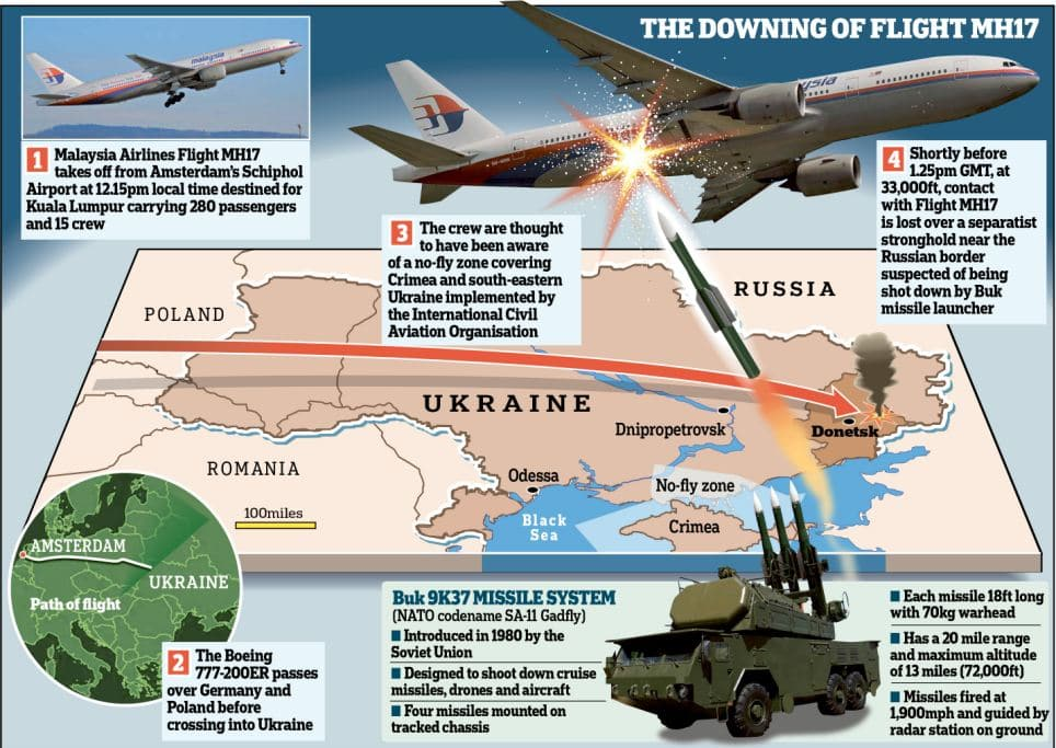 Malaysia Airlines MH17 Ukraine airspace