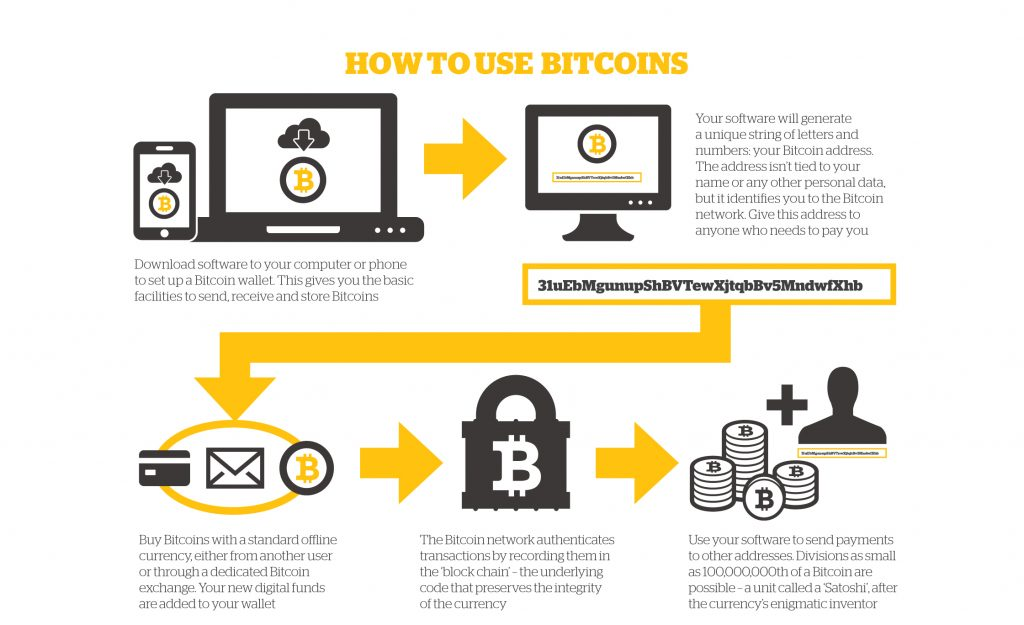 pay using bitcoin