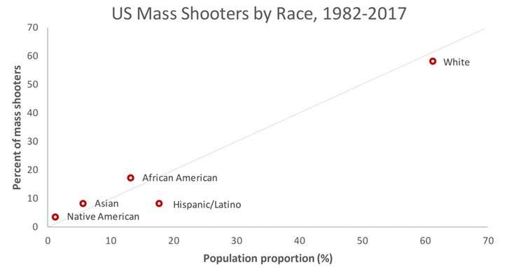 white male mass shootings
