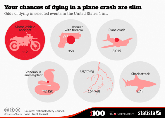 What are the odds of your plane crashing