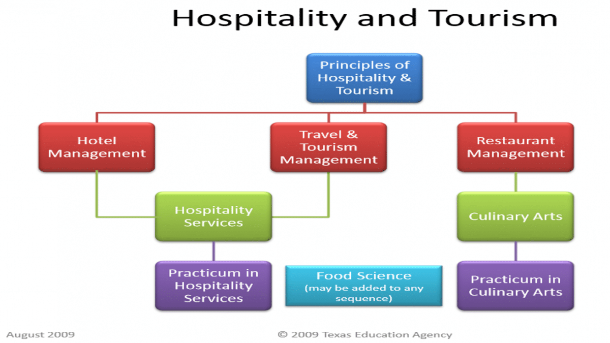 Studying hospitality and tourism