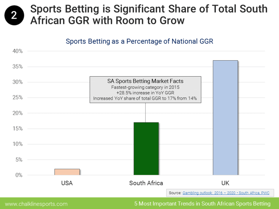 South Africa Sports Betting