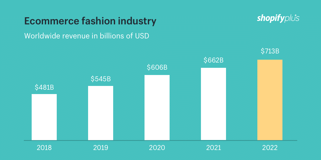 Investing in the fashion industry