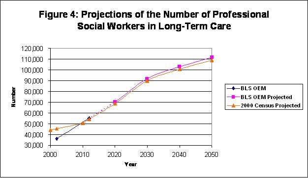 Social Worker Shortages