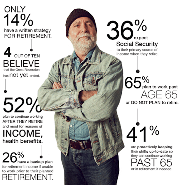 Baby Boomer Retirement Costs