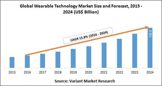 Global Wearable Technology