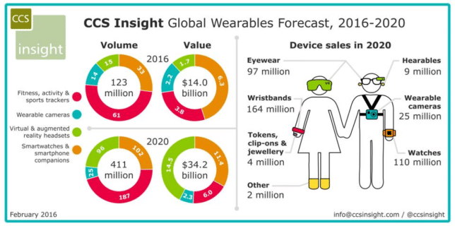 Iot Wearable Devices