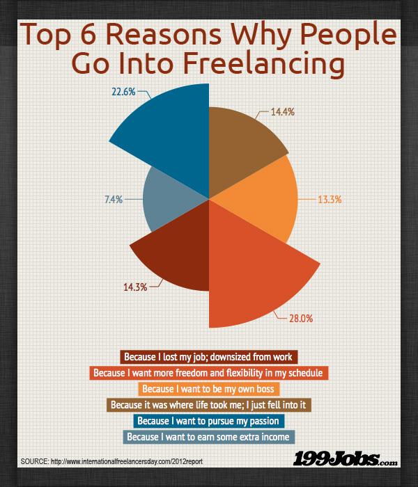 Freelance employees