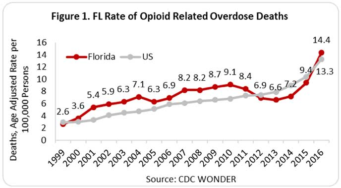 Florida Opiod Overdose deaths