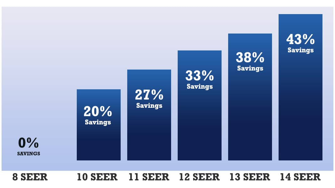 Seer rating