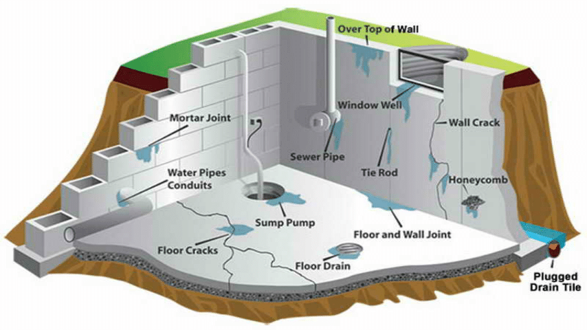 Basement Foundation Concepts
