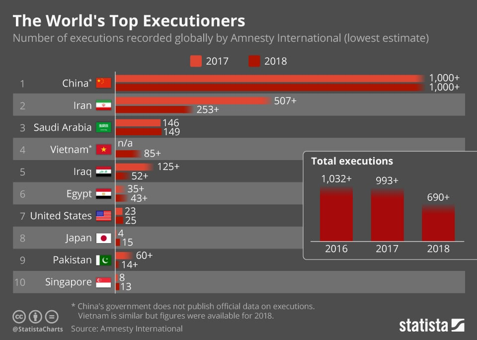 Countries With the Most Executions in 2018