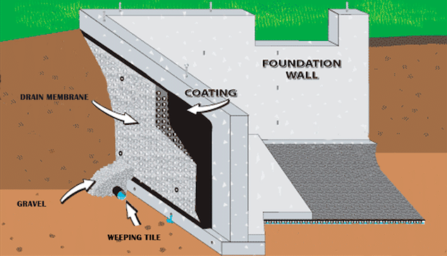 Leaky Basement Waterproofing in Toronto