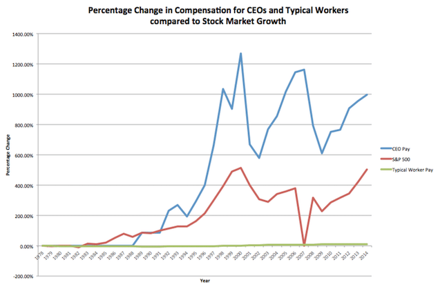 Executive pay vs fast food worker pay