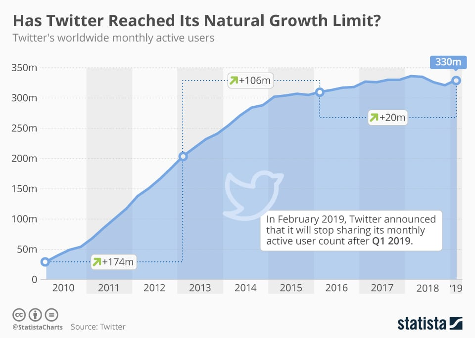 evolution of twitter natural growth