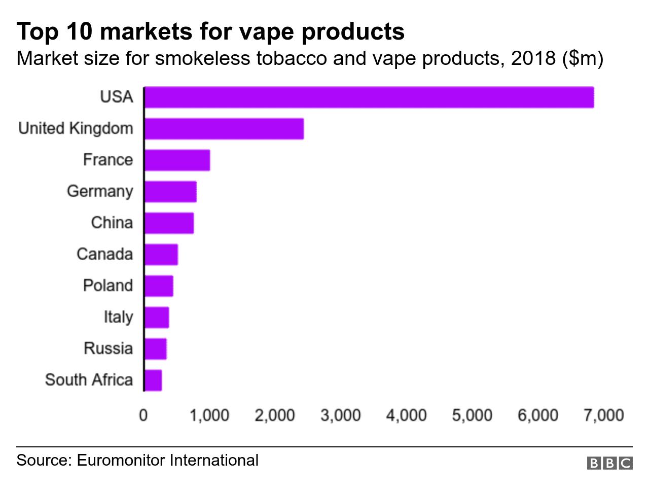 International vaping brands and markets.