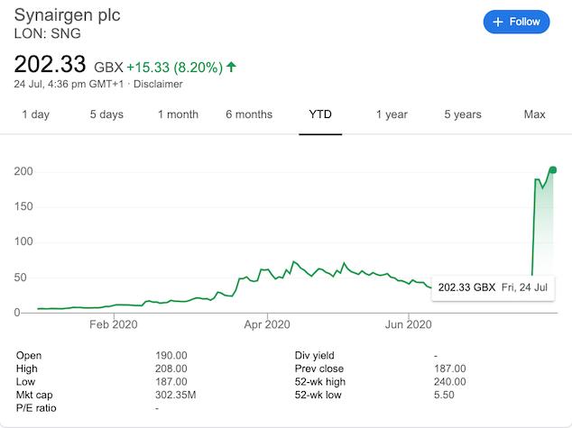 Synairgen stock price