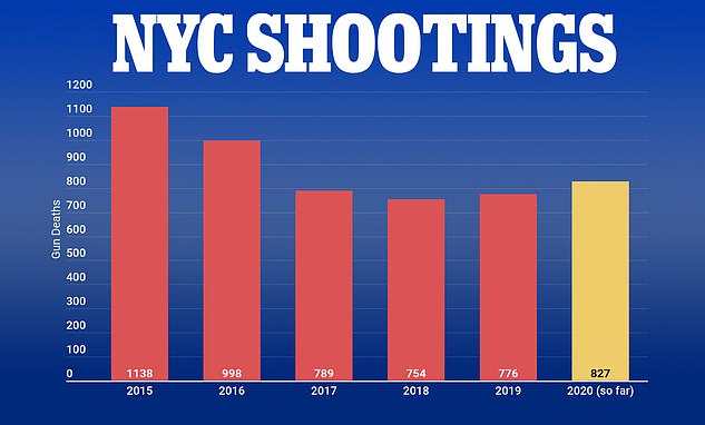NYC shootings 2020