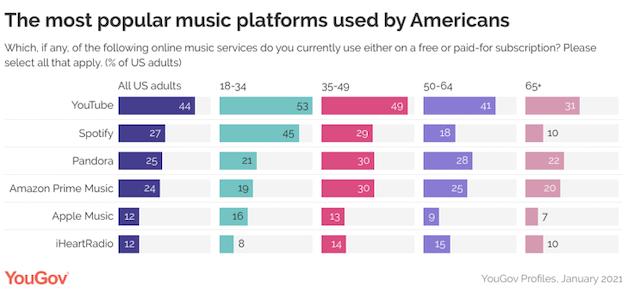 Music Trends 2021